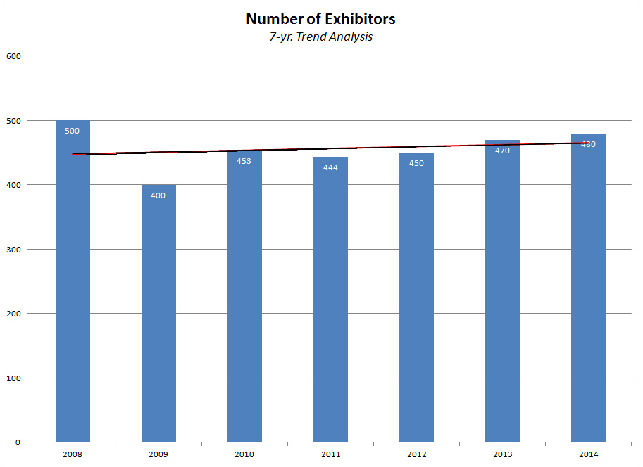 Graph showing trend of Expo Exhibitors