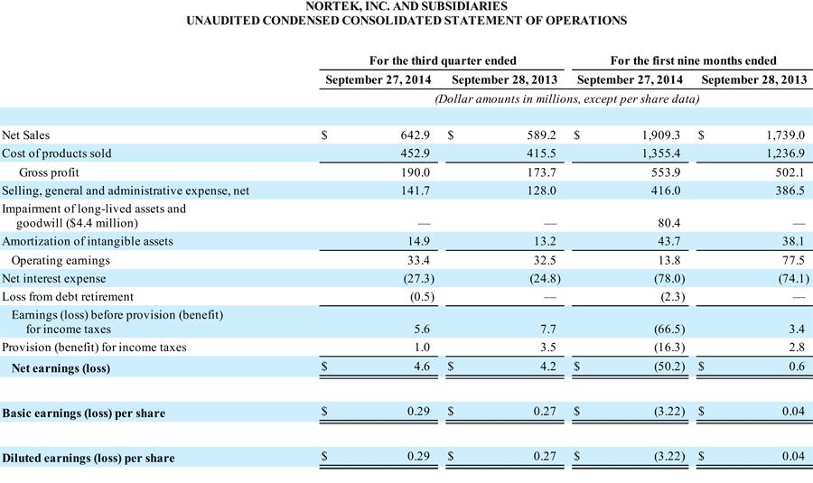 Nortek's Q3 summary income statement