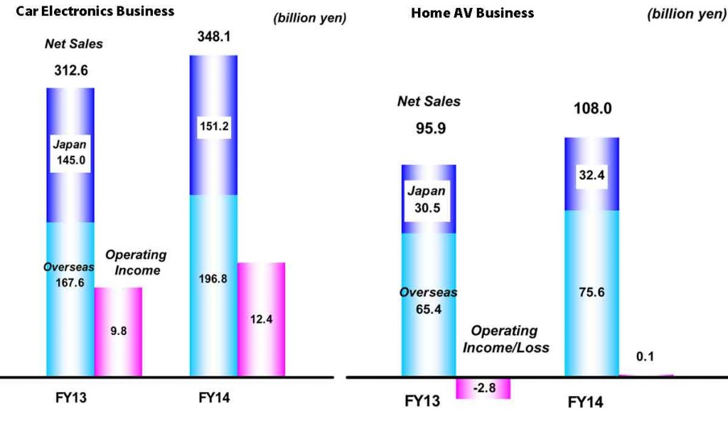 Chart showing FY2014 results between Car Electronics and Home AV