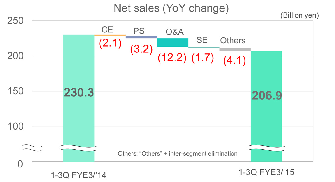 JVC Kenwood graph comparing YoY sales