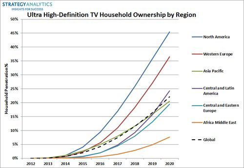 4K Ultra HD TV market forecast