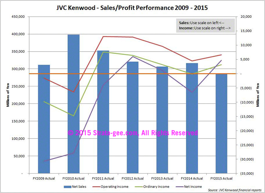 JVC Kenwood fiscal performance chart