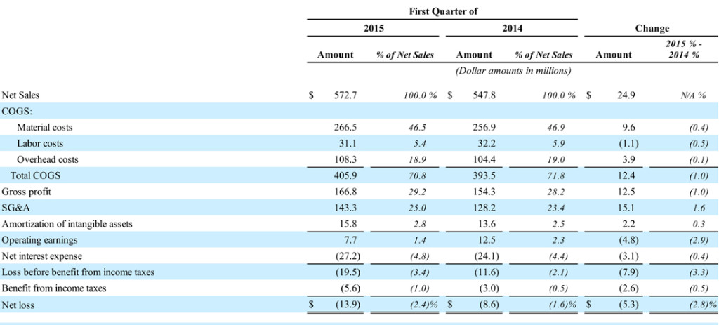 Table showing Nortek's Q1 Results