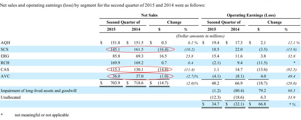 Nortek 2015 Q2 Segment Performance