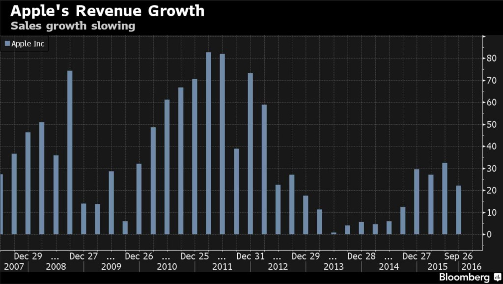 Chart of Apple growth