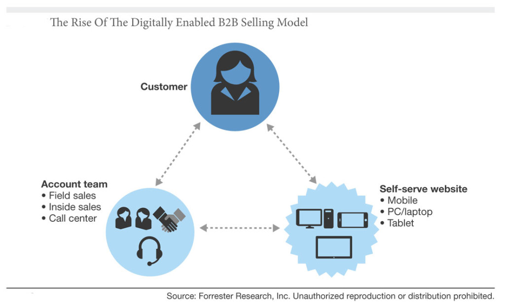 Digitally Enabled Sales Process