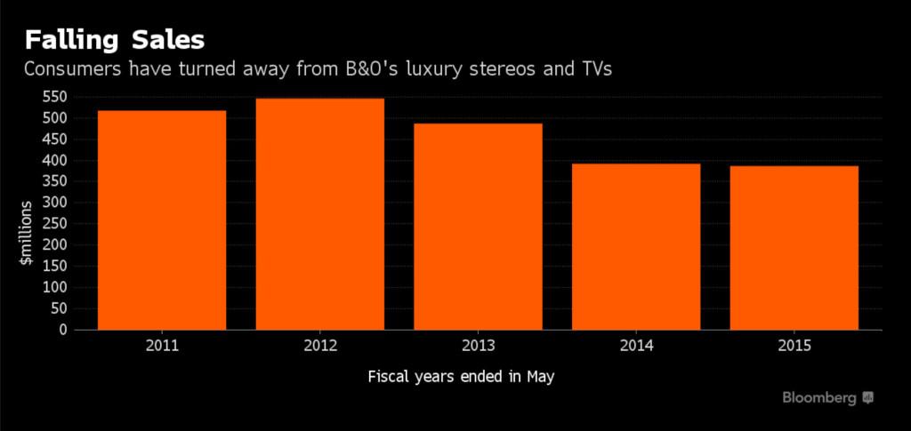 Chart showing B&O sales