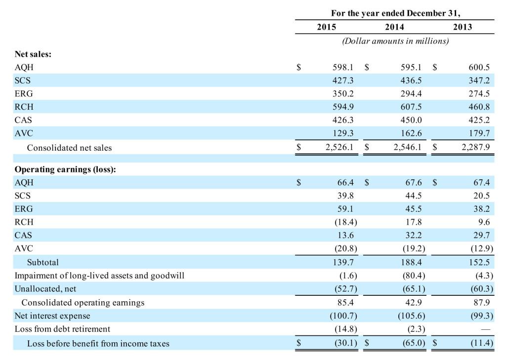 Nortek Fiscal 2015 results by segment