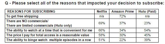 Reasons respondents like Netflix