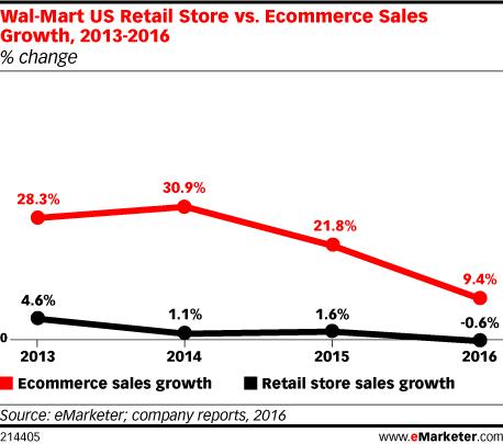 Graph of Wal-Mart ecommerce sales