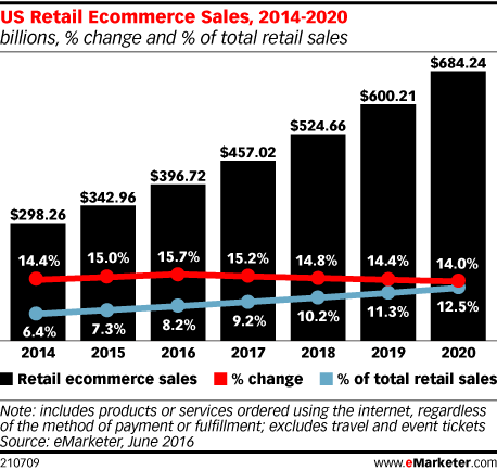 Graph of ecommerce sales