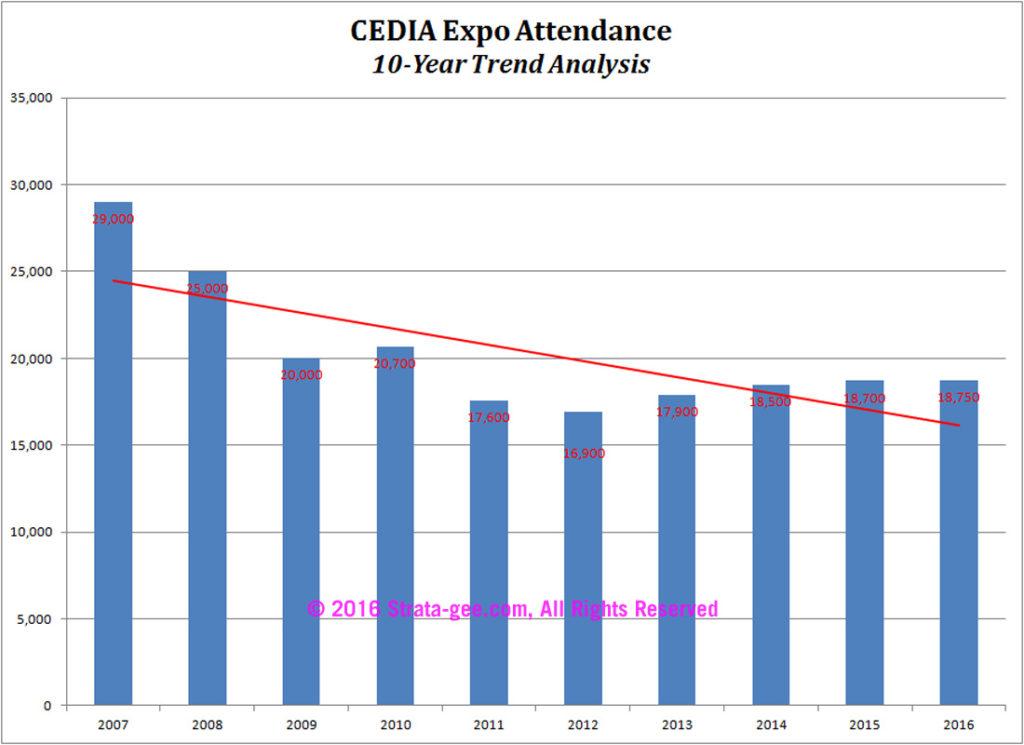 Chart showing CEDIA attendance