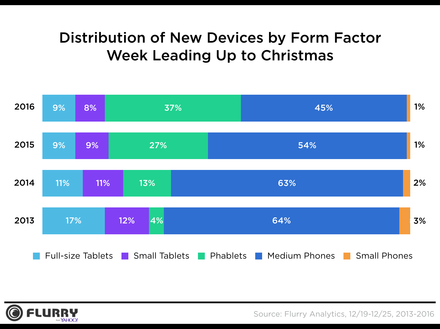 Activations by form factor