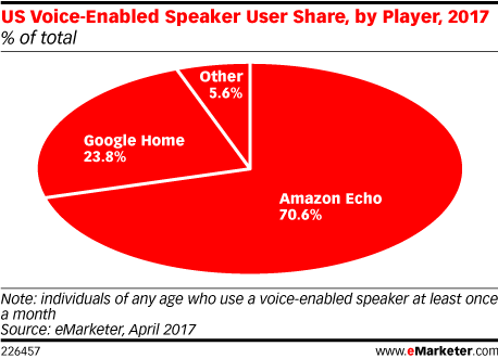 Voice enabled device share
