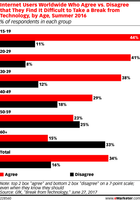 eMarketer tech addiction chart