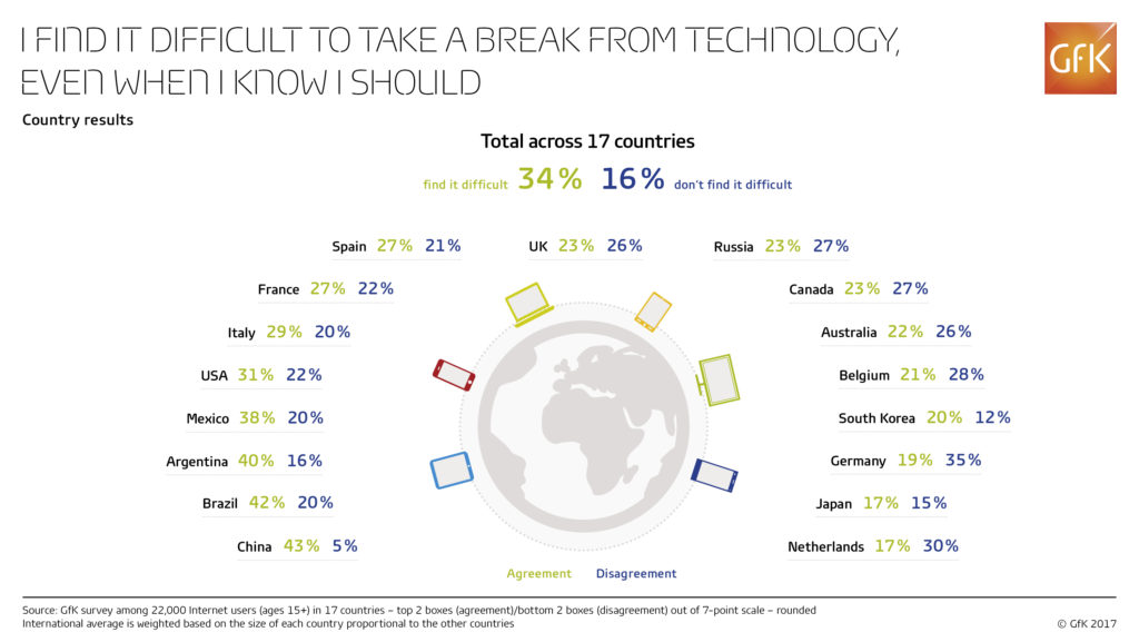 chart of tech addiction by country
