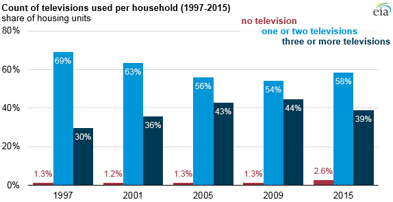 EIA graph showing number of TVs