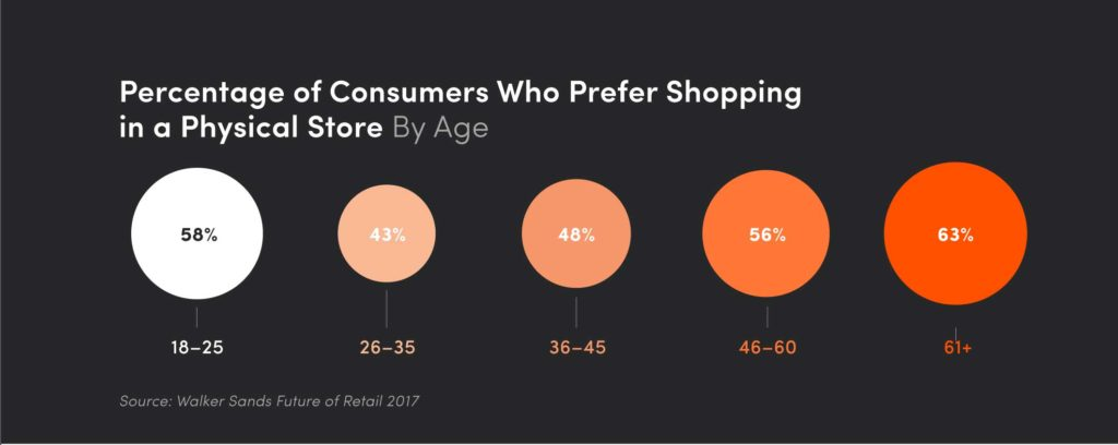 Physical store preference by age