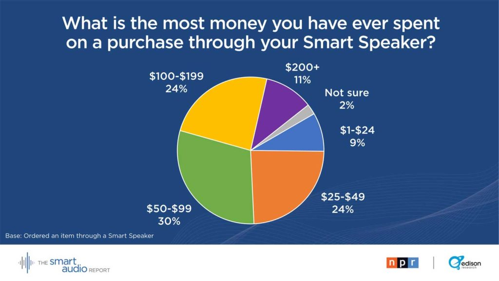 Graph of purchases through smart speaker