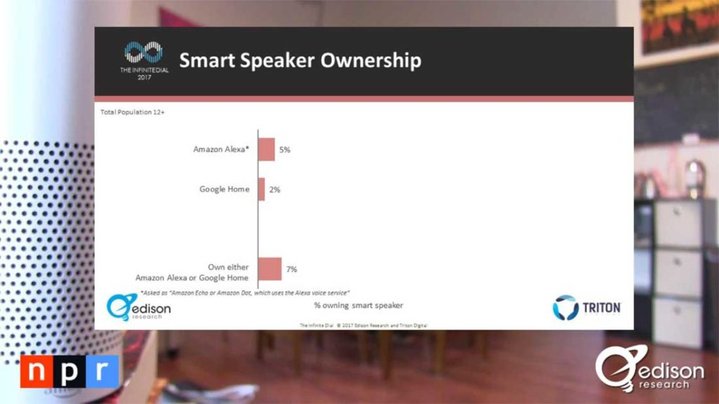 Graph of Smart Speaker owners