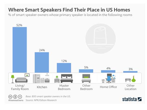 Graph of smart speaker locations