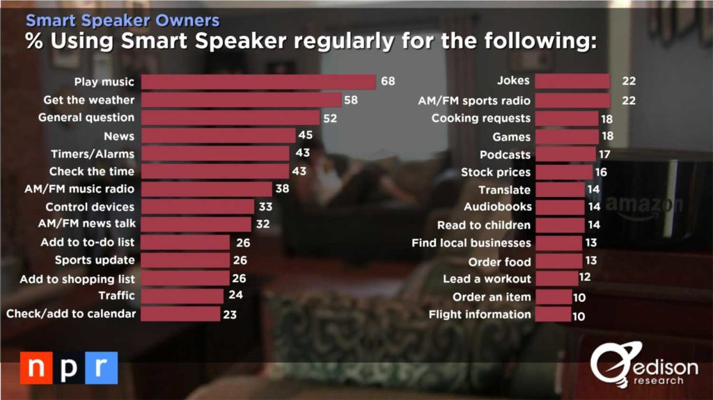 Graph of how smart speakers are used