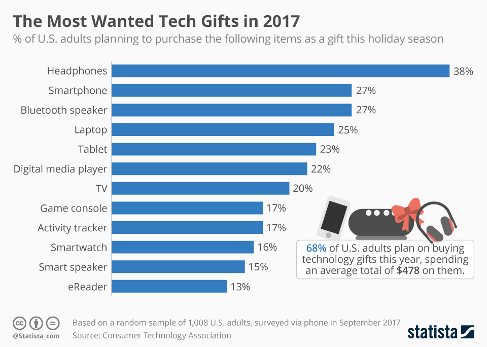 Graph of Top Tech Gifts for 2017