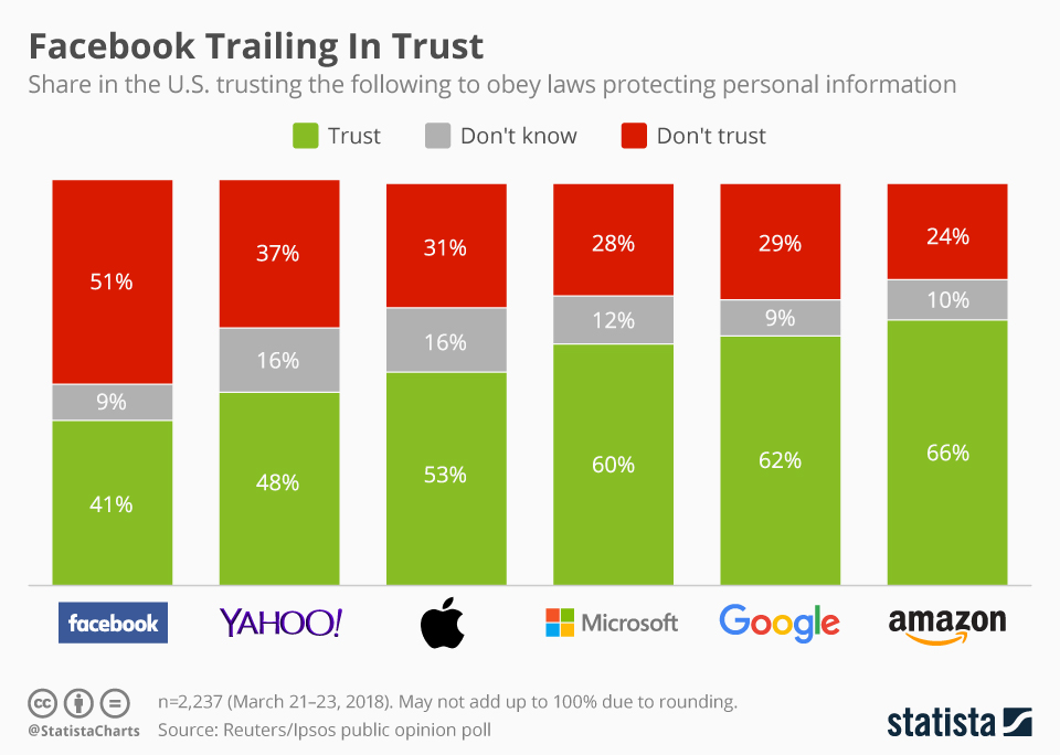 Graph of consumer trust of tech brands