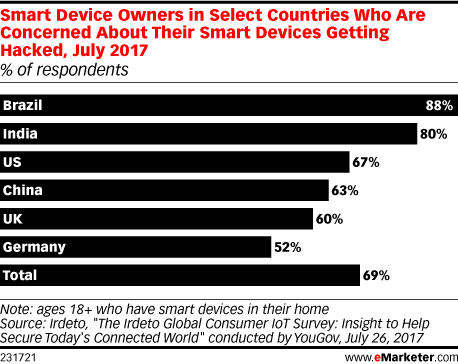 Global consumers concerned about security