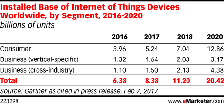 Graph of IoT penetration