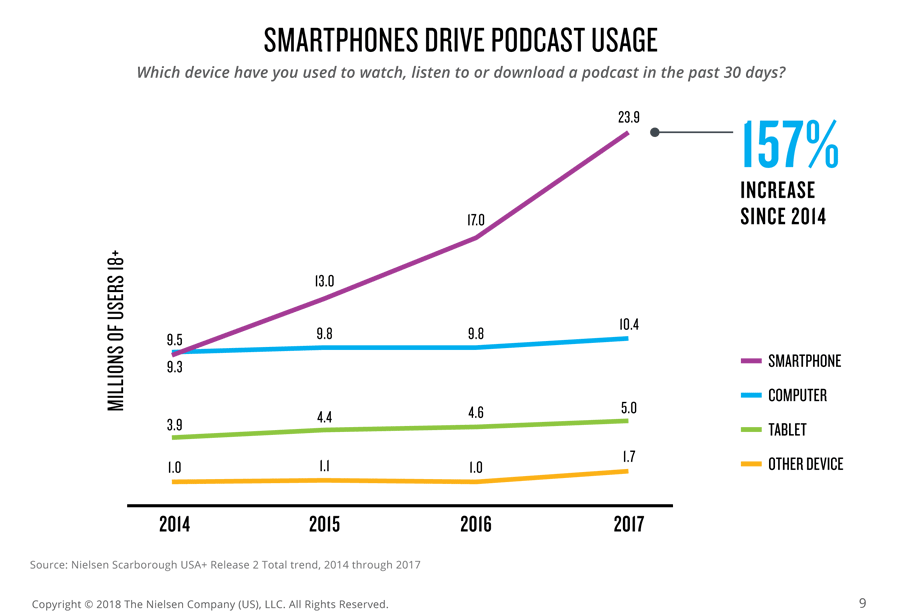 Graph of podcast delivery methods