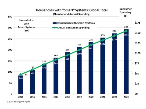 Smart Home growth projections