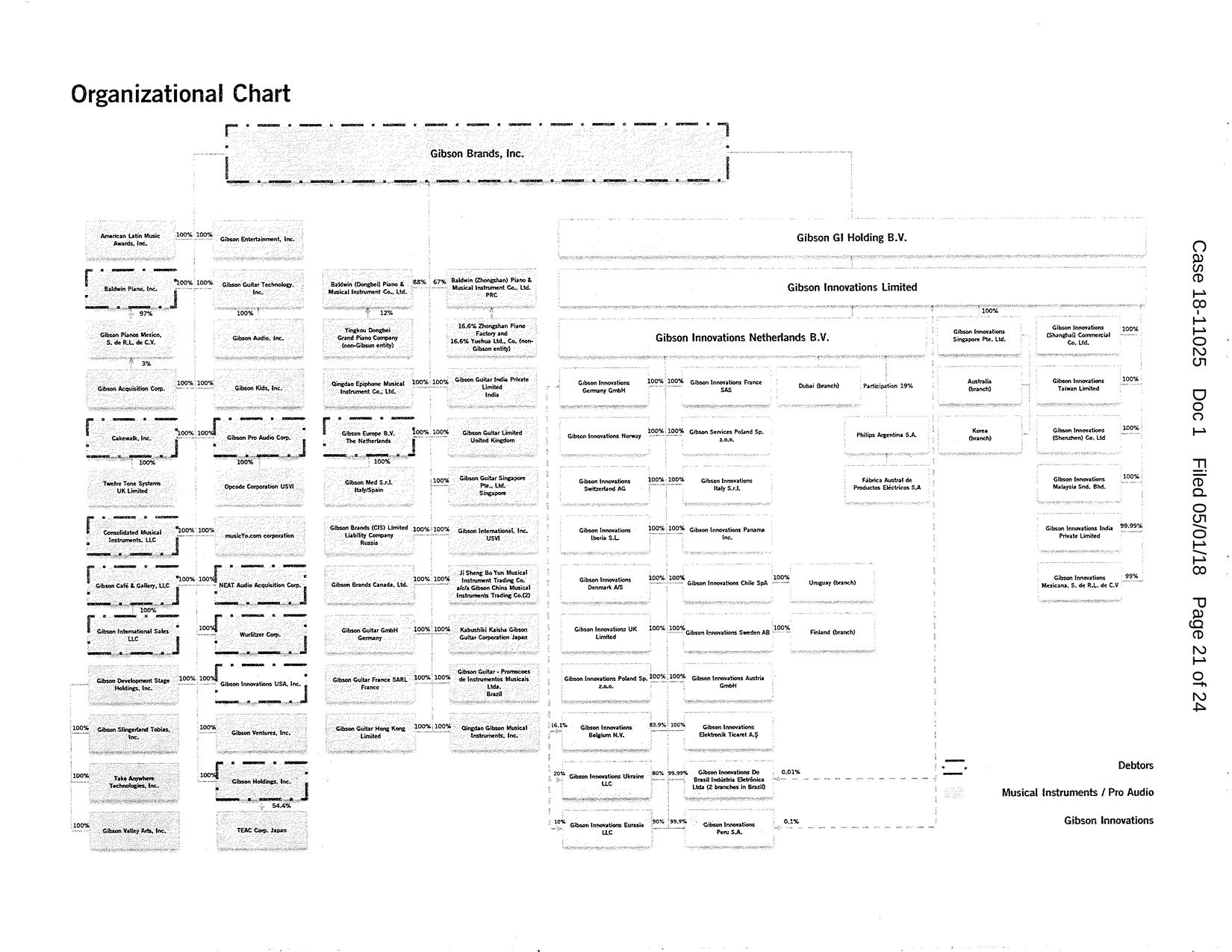 Gibson Brands Org Chart