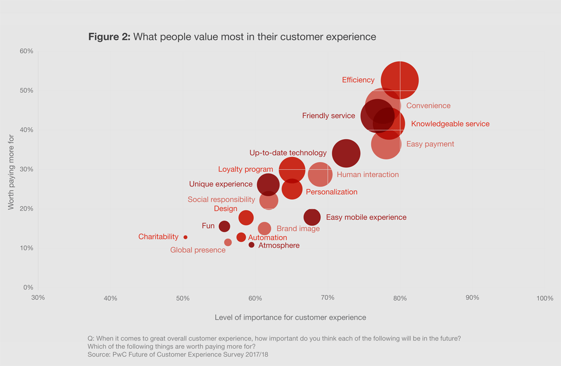 PwC survey, attributes of customer experience