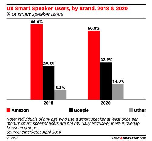 eMarketer Smart Speaker Data