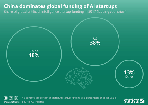 Graphic showing ai investment