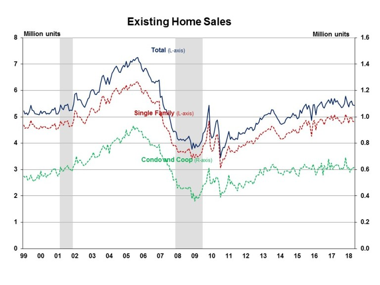 CHART: Existing Home Sales