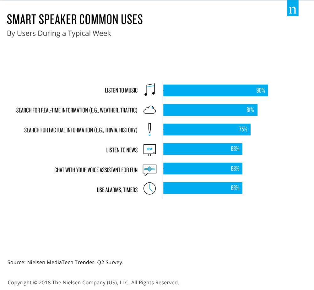 Graph showing uses of smart speakers