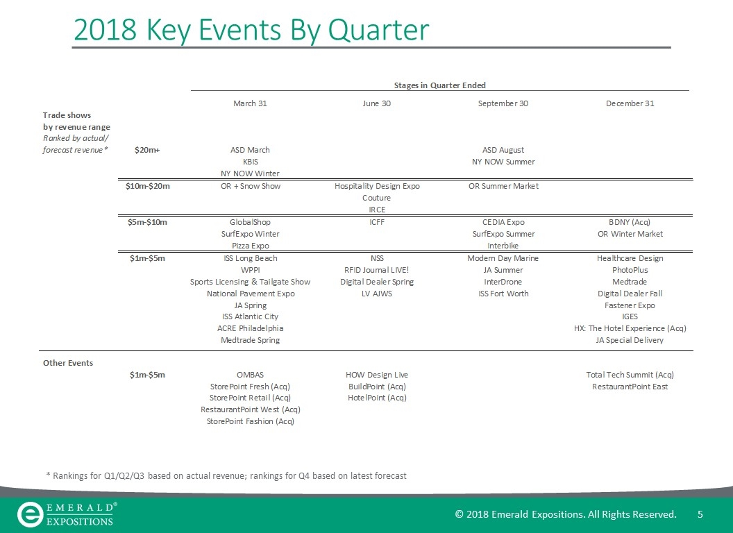 Emerald Expositions show breakdown