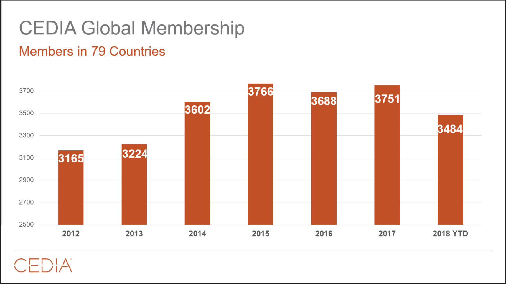 Chart of CEDIA membership levels