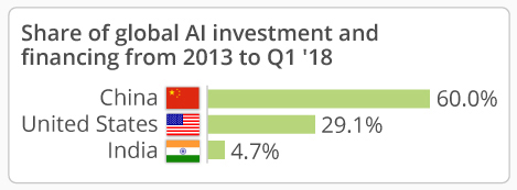 Chart - AI funding and investment
