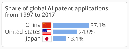 Chart - AI Patents
