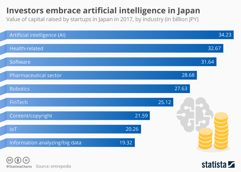Chart - AI investment in Japan