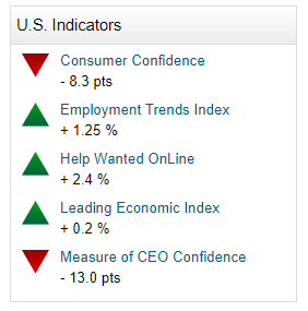 economic consumer confidence