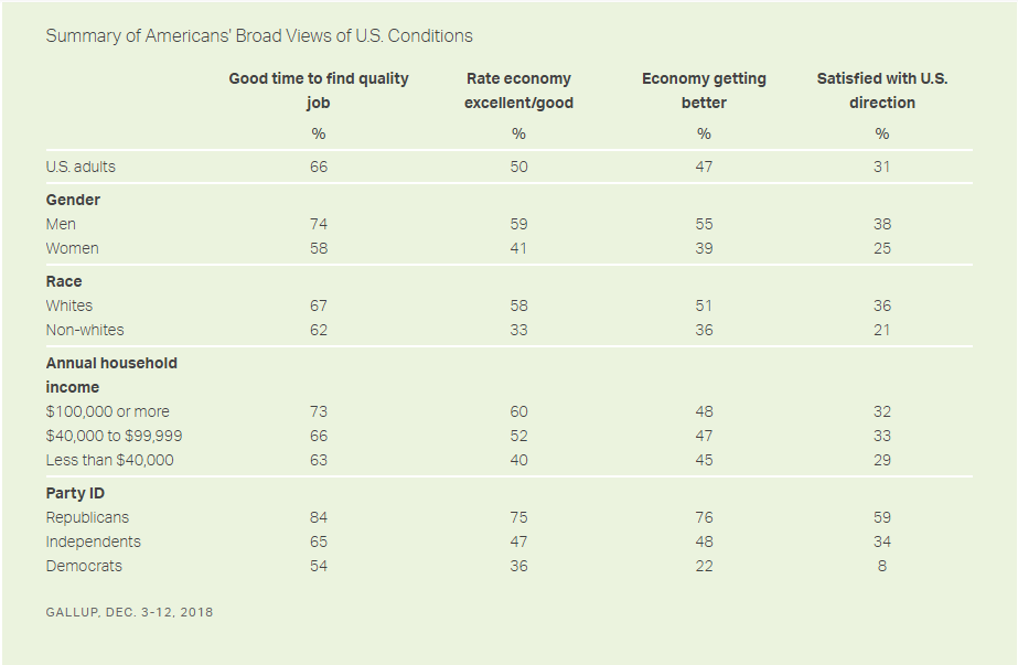 Gallup consumer poll details
