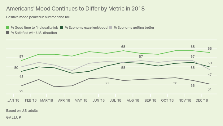 New Gallup survey on consumer sentiment