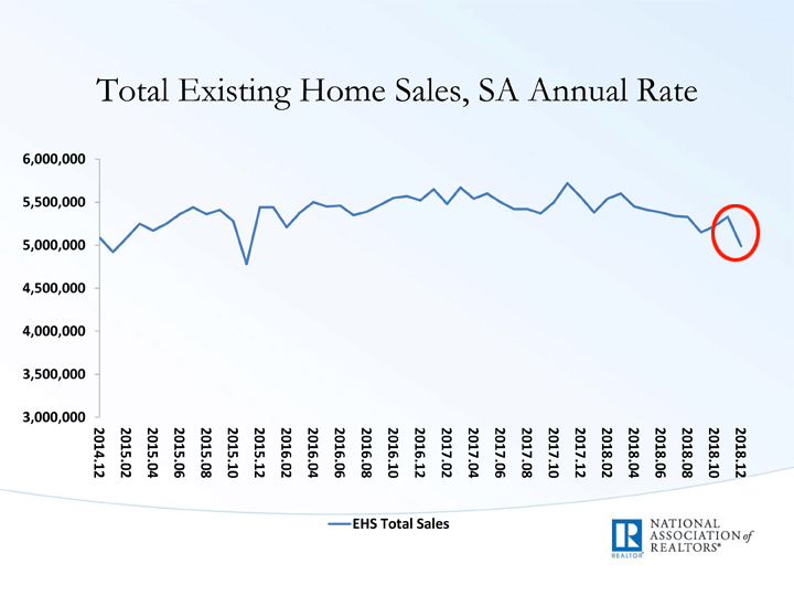 Graph showing existing home sales