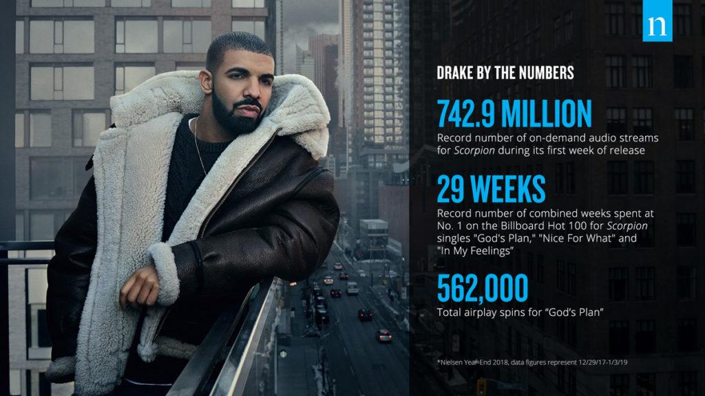 Music-Drake's results