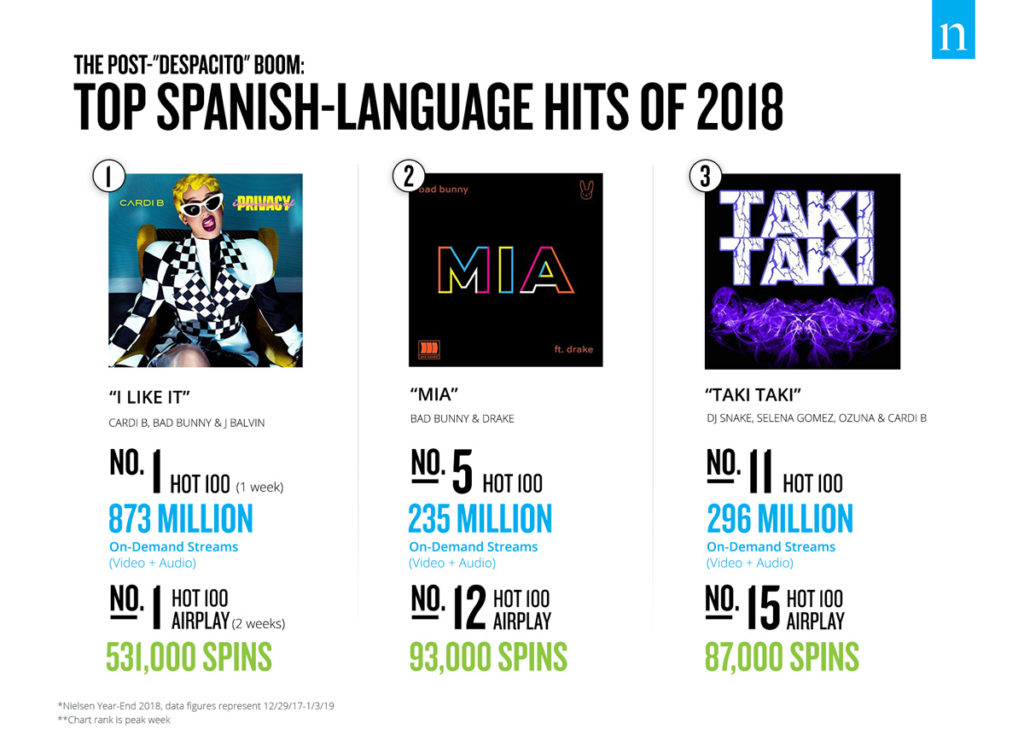 Music - Top Spanish-language hits