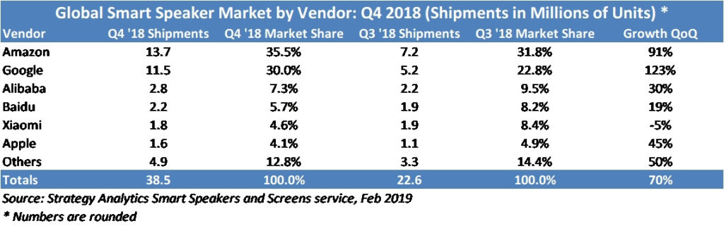 Table showing smart speakers shipments and market share in Q3 and Q4 2018